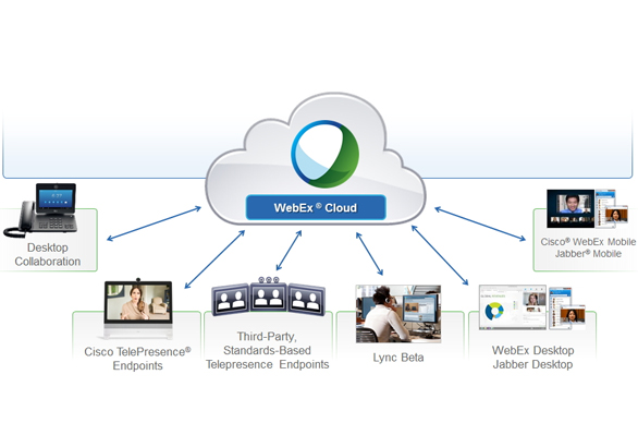 Cisco WebEx Meeting server - 天祥亿美(北京)科技有限公司
